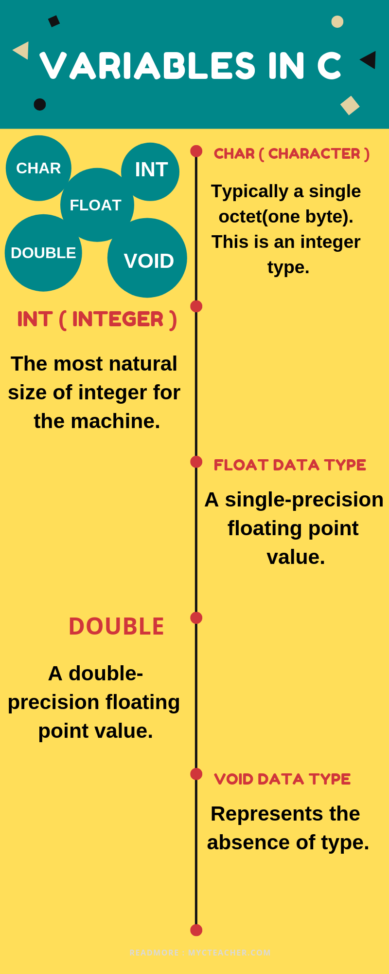 Variables infographics